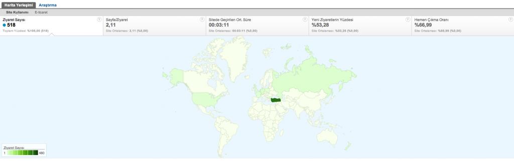 Google Analytics Demografi Yer İstatistikleri