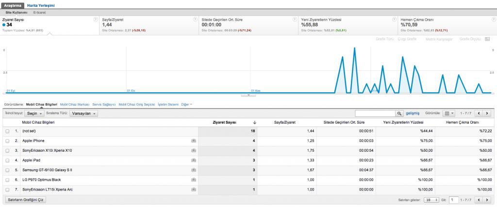 Google Analytics Mobil İstatistikleri