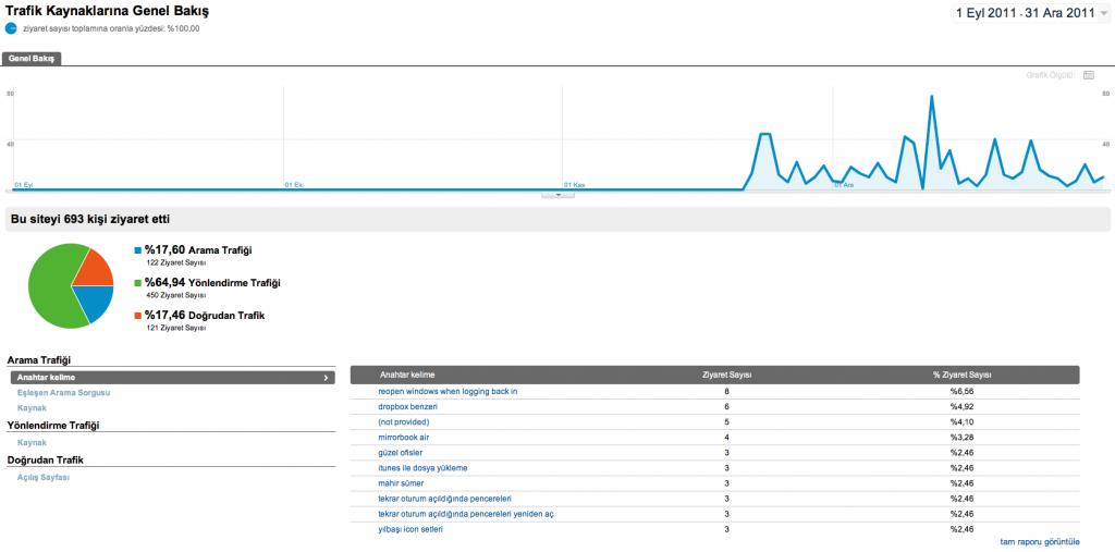 Google Analytics Trafik Kaynaklarına Genel Bakış